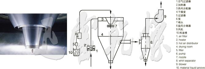 LPG千亿体育游戏登陆高速离心喷雾千亿棋牌官网的喷头与流程图